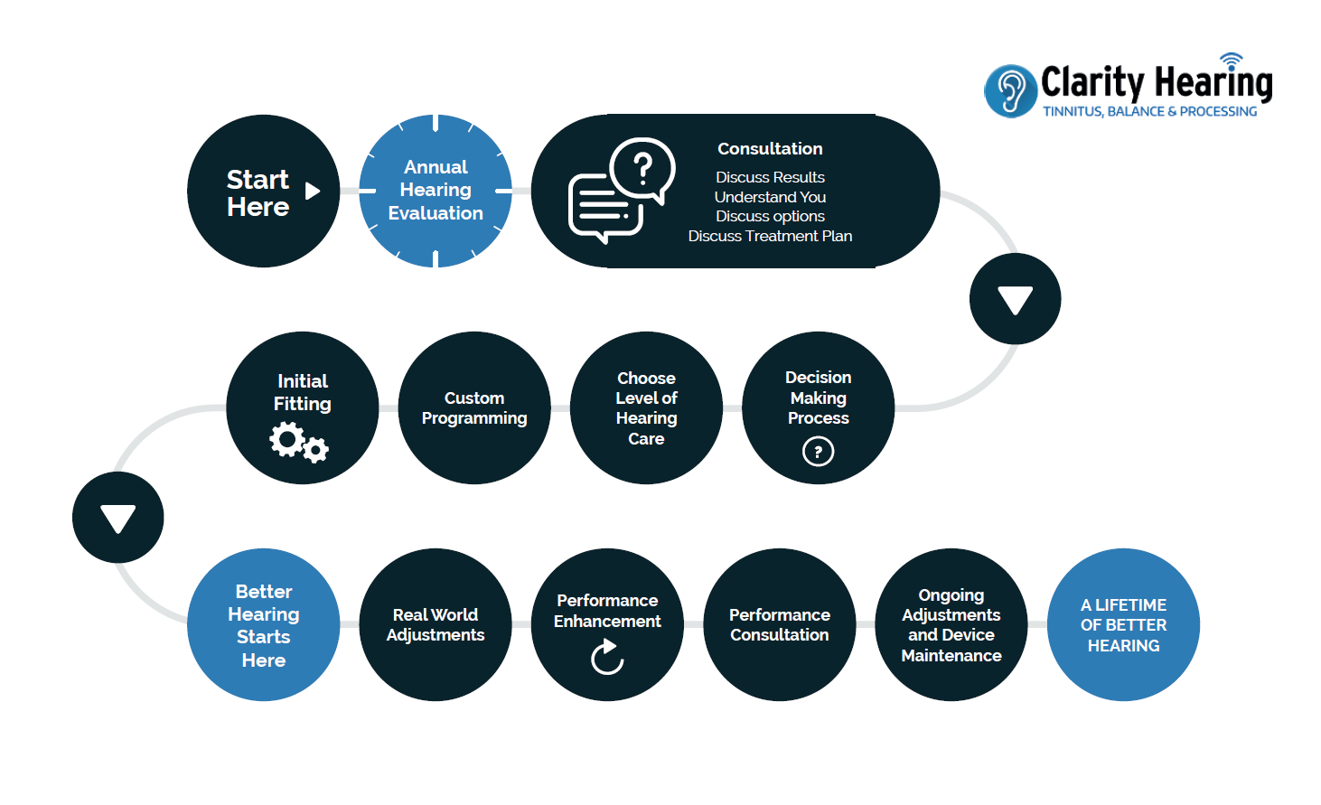 Clarity Hearing Patient Journey Graphic